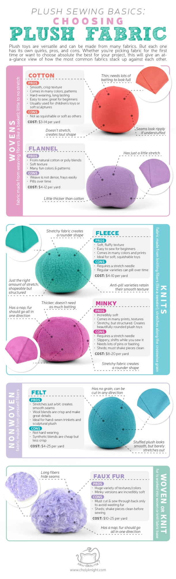 Choosing Plush Fabric Infographic