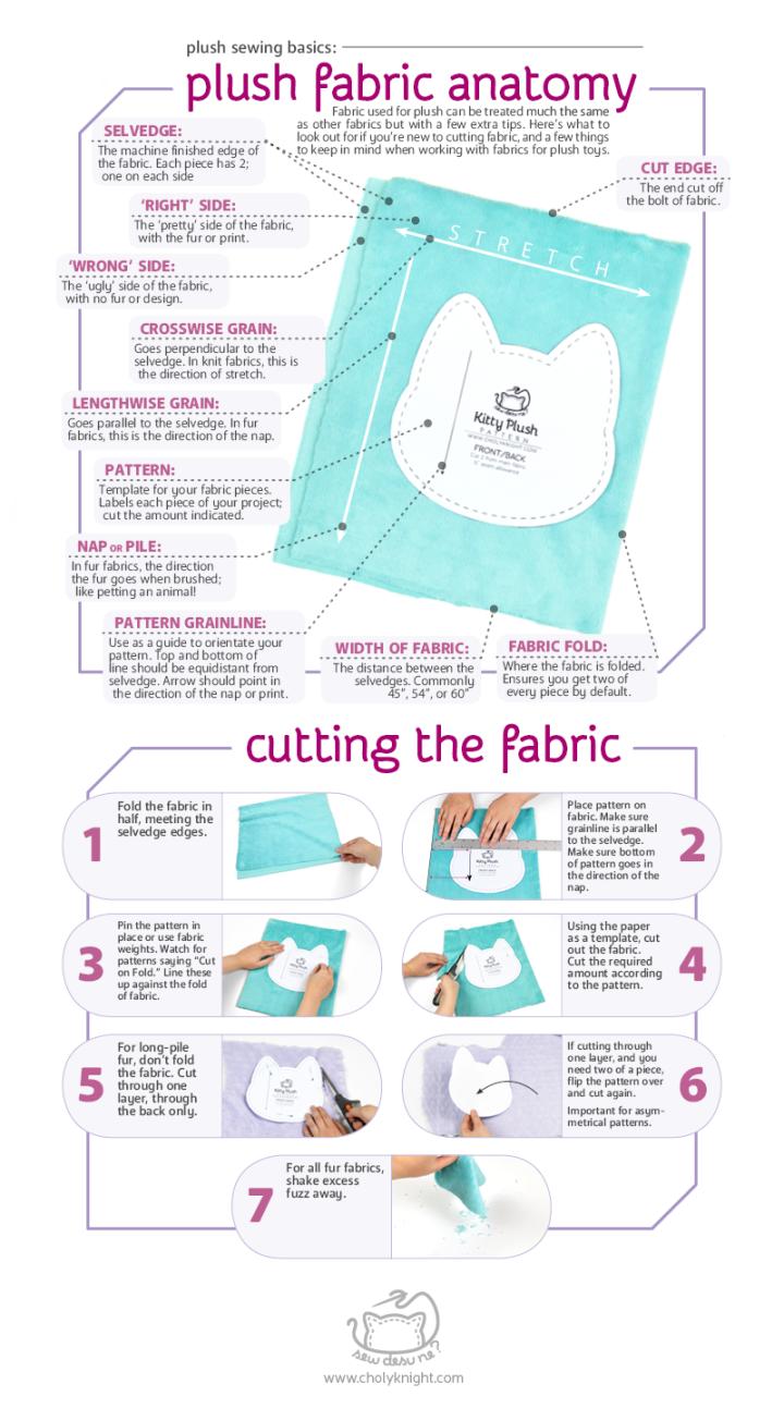 Cutting Plush Fabric Infographic
